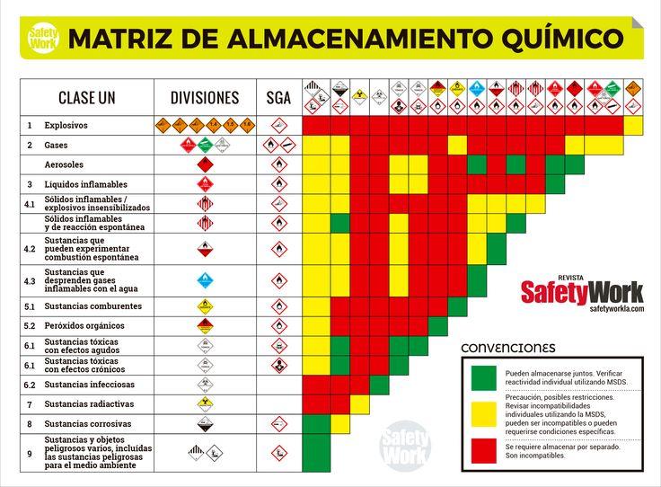 Matriz de almacenamiento químico | Safety work