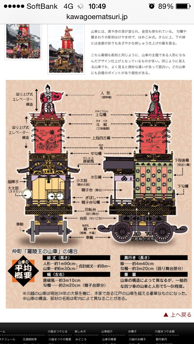 山車の構造