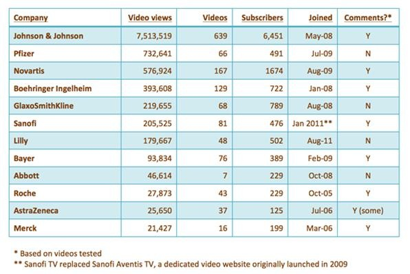 Pharma global communication YouTube channels, ranked by total video views, which might be considered one of a number of indicators of a channel's reach. Statistics recorded on 12th December 2012.: Wwwmedicinmannet, Numbers, Videos View, Totally Videos