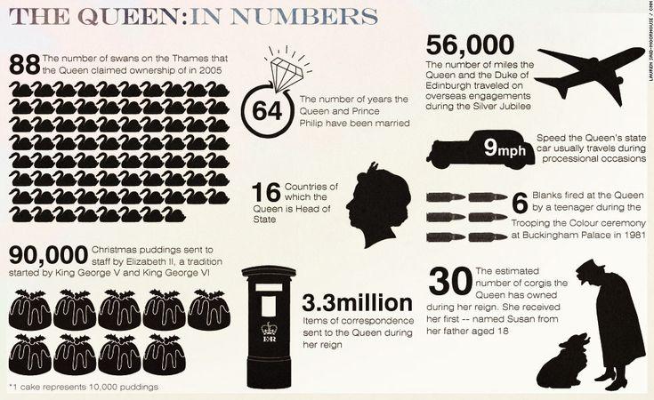 I LOVE infographics ... especially regarding the Queen's Diamond Jubilee. Brilliant!
