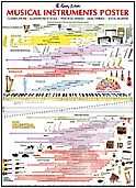 Musical Instruments Poster by Wayne Chase - How Music Really Works