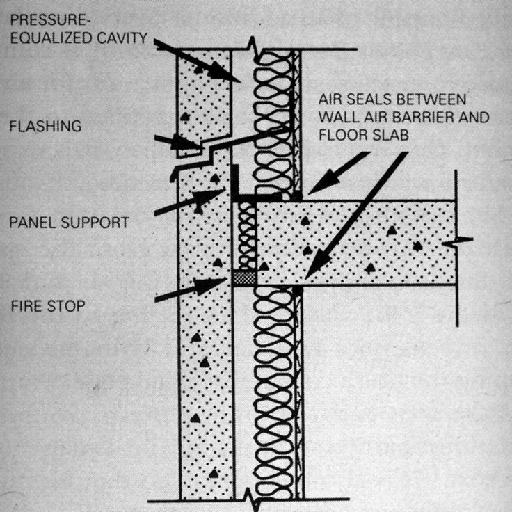 Rainscreen Cladding Precast Concrete Pressure Equalized Rainscreen