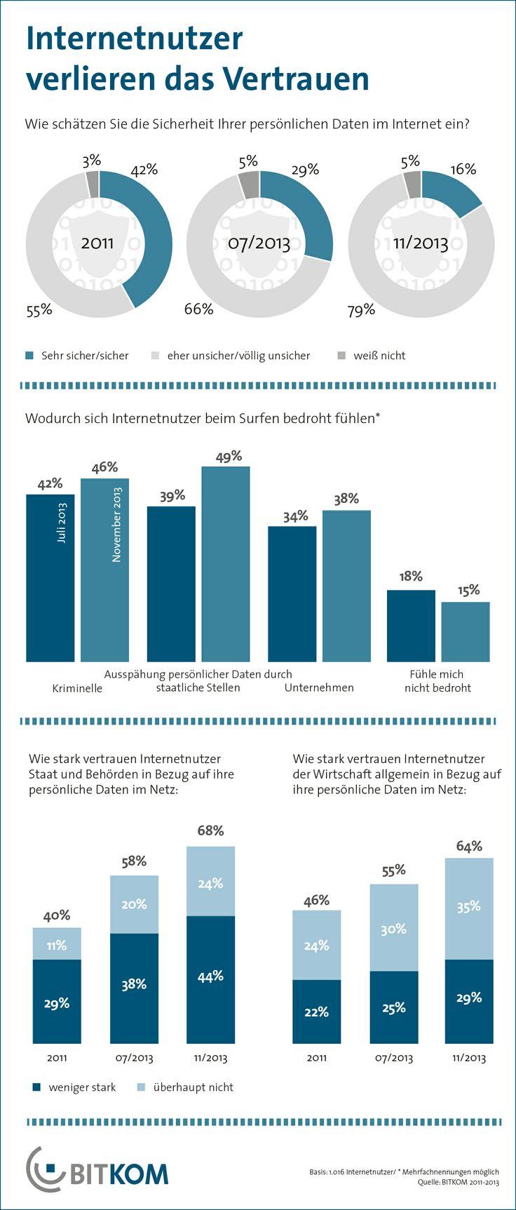 """In Deutschland gibt es einen massiven Vertrauensverlust, was die Sicherheit von Daten und die Integrität von Diensten im Internet angeht. 80 Prozent der Internetnutzer in Deutschland halten ihre persönlichen Daten im Internet generell für unsicher: 33 Prozent halten sie für """"völlig unsicher"""" und 47 Prozent für """"eher unsicher"""". Im Juli, nach der ersten Welle der Veröffentlichungen, hielten insgesamt erst 66 Prozent der Internetnutzer ihre Daten für unsicher."""