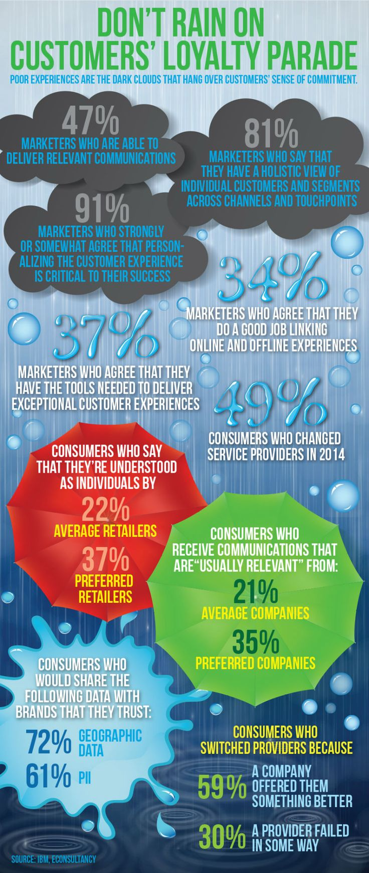 Don't Rain on Customers' Loyalty Parade [Infographic] - Direct Marketing News