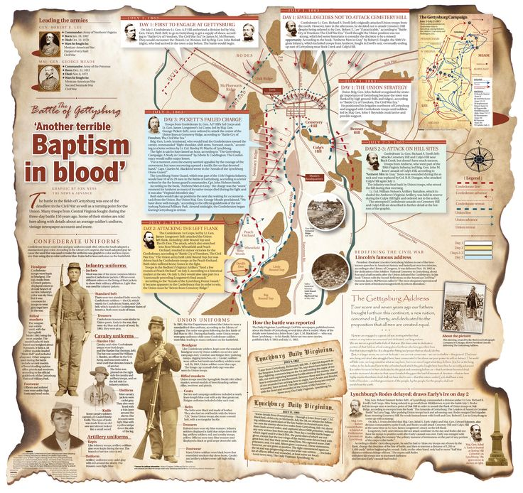 Battle of Gettysburg. Great Infographic!
