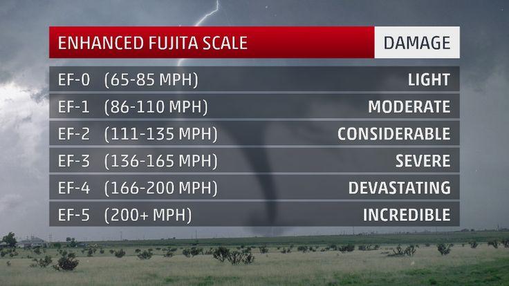 The Enhanced Fujita Scale provides an estimated range of a tornado's wind speeds, based on the tornado's damage.