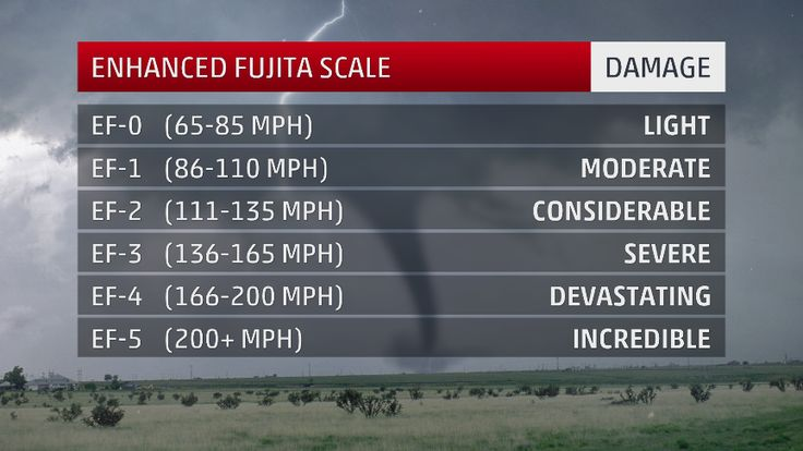 The Enhanced Fujita Scale provides an estimated range of a tornado's wind speeds, based on the tornado's damage.