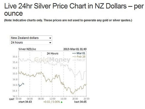Gold Survival Guide | silver price