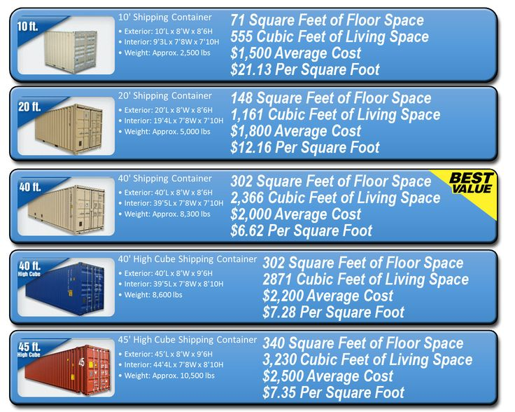 Off Grid World has created this mini guide to help you with the in & outs of buying a shipping container. Whether you are buying one to make into a home