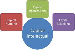 Capital intelectual: es el conjunto de activos intangibles, más importantes de las empresas basados en el conocimiento, entendiéndose por conocimiento al nuevo agente productor de capitales económicos y organizacionales.