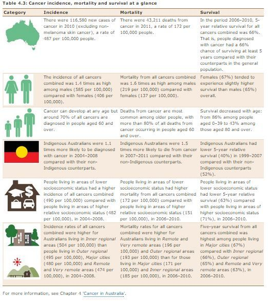 Australia's Cancer facts from AIHW Australia's health 2014