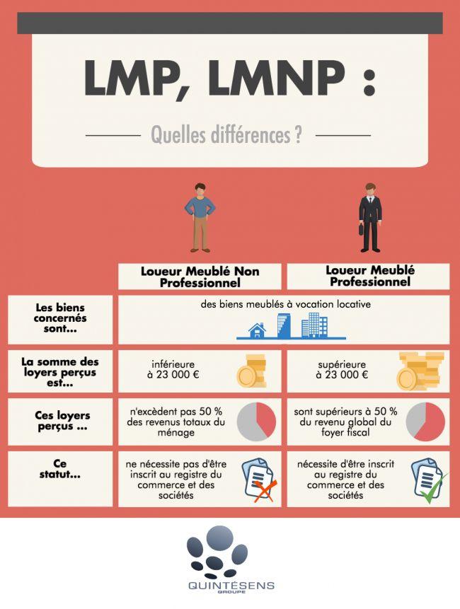 Fiscalite Loueur Meuble Non Professionnel Finance Marketing Strategy Business