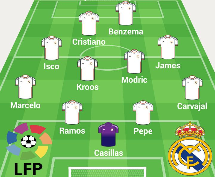 La alineacion del #clasico entra y mira los que participaron en el partido http://www.diariobernabeu.com/alineacion-real-madrid-barcelona/16712
