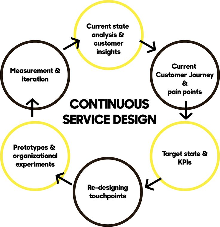 16 best Service Blueprint images on Pinterest Service blueprint - contract between two companies for services