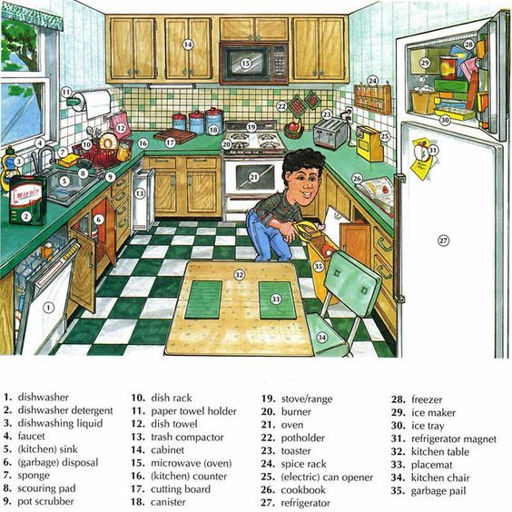 Do you like cooking? #vocabulary #vocabulario #english #inglés #kitchen #CookWare #KitchenRecipes #TableWare #TableCloth #cutlery #GlassWare #CoffeSet #TeaSet #Meal