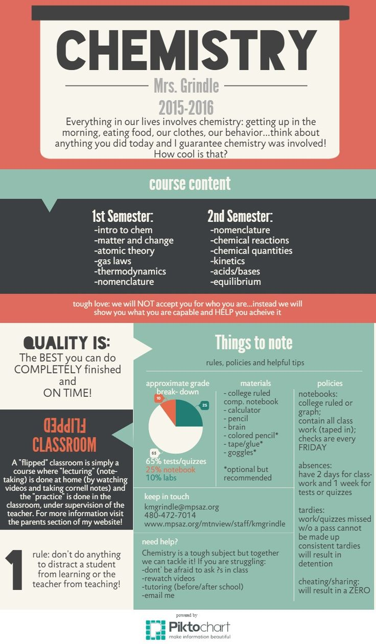 Infographics in the classroom - softwaremonster info