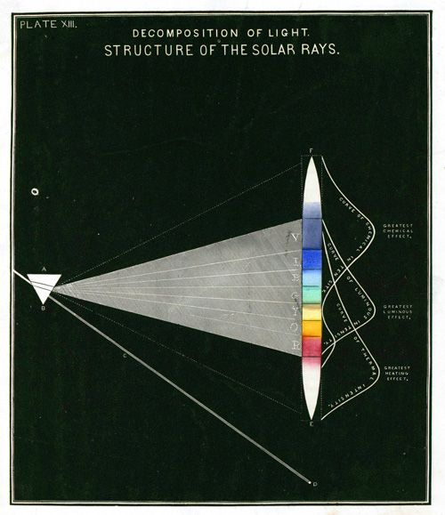 How chemistry works: Gorgeous vintage science diagrams from 1854 | Brain Pickings