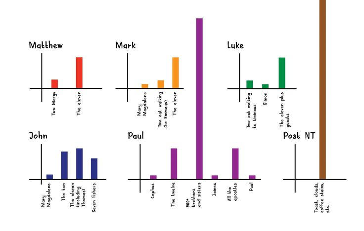 Jesus' resurrection appearances in Matthew, Mark, Luke, John, Paul, and post NT ...