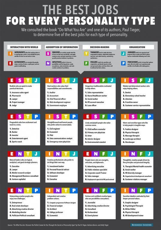 The Best Jobs for Every Personality Type: