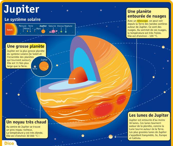 Fiche exposés : Jupiter                                                                                                                                                                                 Plus