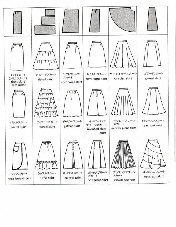 スカートの種類の図です。 「全円」にすればスカートにボリュームが出てきれいに広がると思われている方が多いですが、ウエストにギャザーを入れない場合はこの図に載っているサーキュラースカートのようなヒダになります。 フワっとしたシルエットにするにはパニエ等を履かないと広がりません。【...