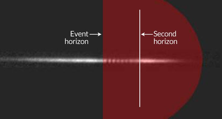 The pattern in this laser image between the event horizon of a sonic black hole and a second, inner horizon indicates the presence of Hawking radiation. A whisper from a lab-manufactured black hole may confirm the existence of radiation predicted by University of Cambridge physicist Stephen Hawking four decades ago. If validated by further research, the finding would offer evidence that particles blinking in and out of existence can rob black holes of mass.