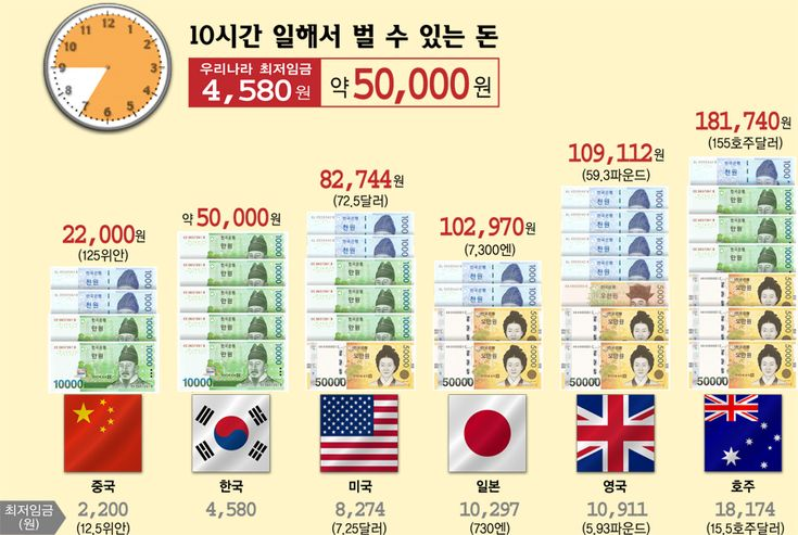한국을 비롯한 나라별 최저임금을 계산해 '10시간 동안 일해서 벌 수 있는 돈'을 설명하고 있습니다.   게시물에 따르면 한국은 10시간 일해서 약 5만원을 벌 수 있는 반면 호주는 약 18만원 가량을 벌 수 있다고 합니다.   최저임금이라는 하나의 지표로 주요 나라를 비교해놓은 흥미로운 인포그래픽 입니다.