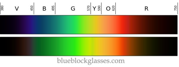 Use this graphic to test your blue light filtering glasses. Compare the two images and see if your glasses are actually filtering blue light.