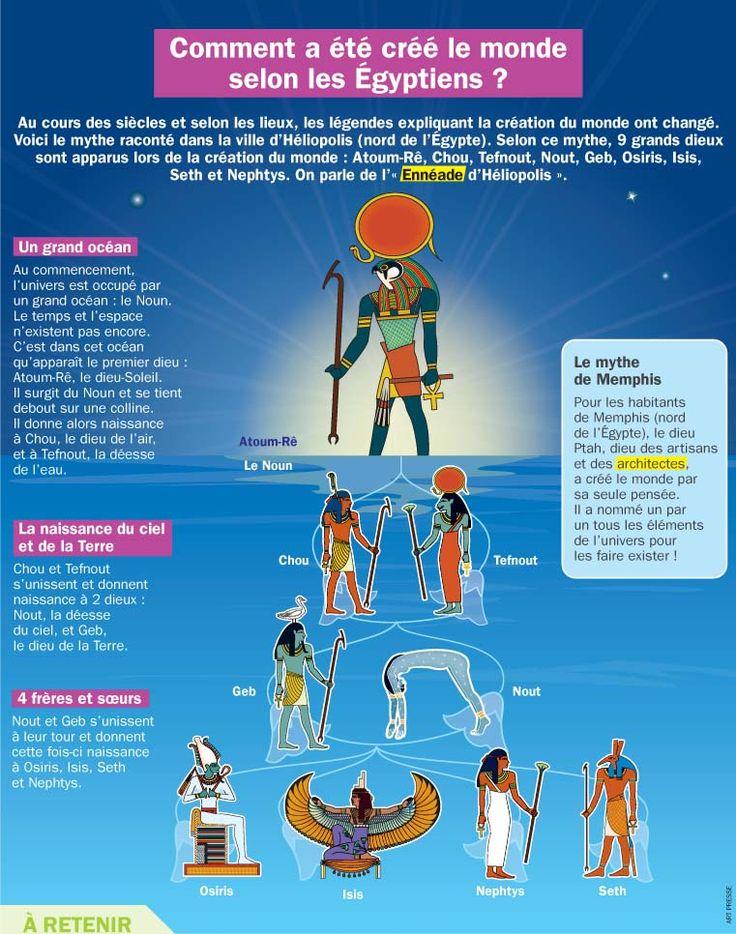 Fiche exposés : Comment a été créé le monde selon les Égyptiens?