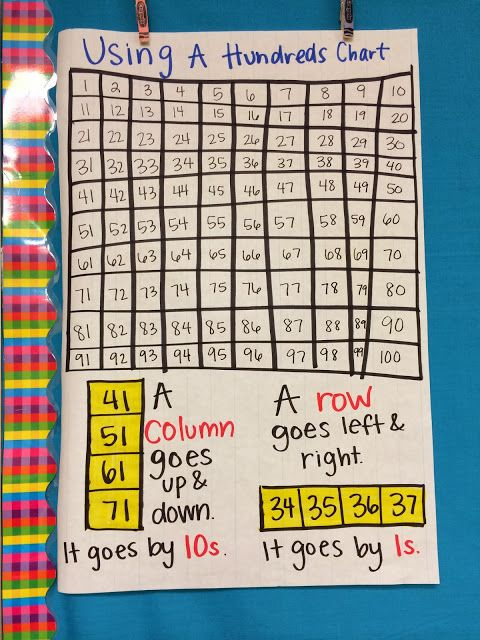 Anchor Chart - Hundreds Chart patterns--highlight those patterns on the chart too so students can easily visualize