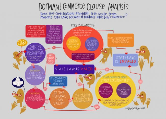 Dormant Commerce Clause Analysis - Visual Law Library