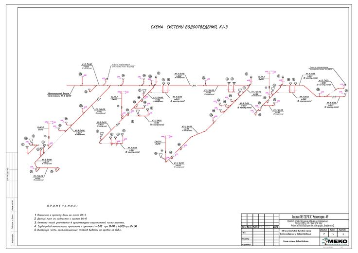 Схемы систем водоотведения.