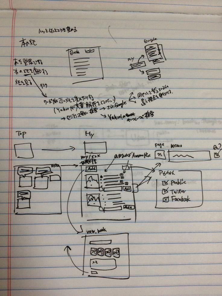 Prototyperを使ったモックアップ主導のUI設計プロセス via Pocket http://ift.tt/RPJH97