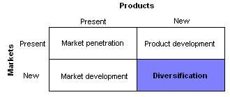 """Explain Diversification Strategy-  Companies adding variety to their product inventory and/or modifying a product for overall profit gain. The strategies that take place and the process to achieve define the """"Diversification Strategy""""."""