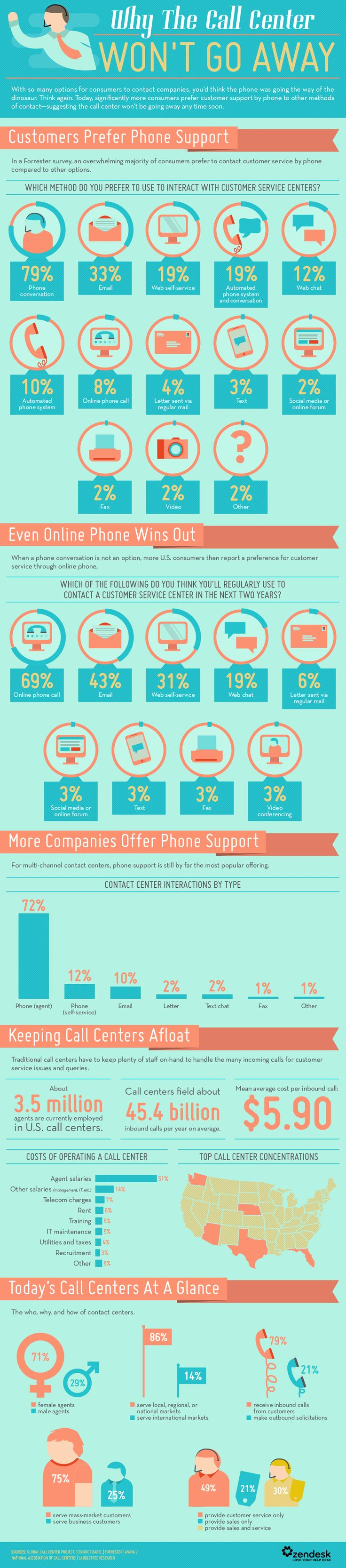 Call Center Infographic - Phone support continues to be the most popular support channel.