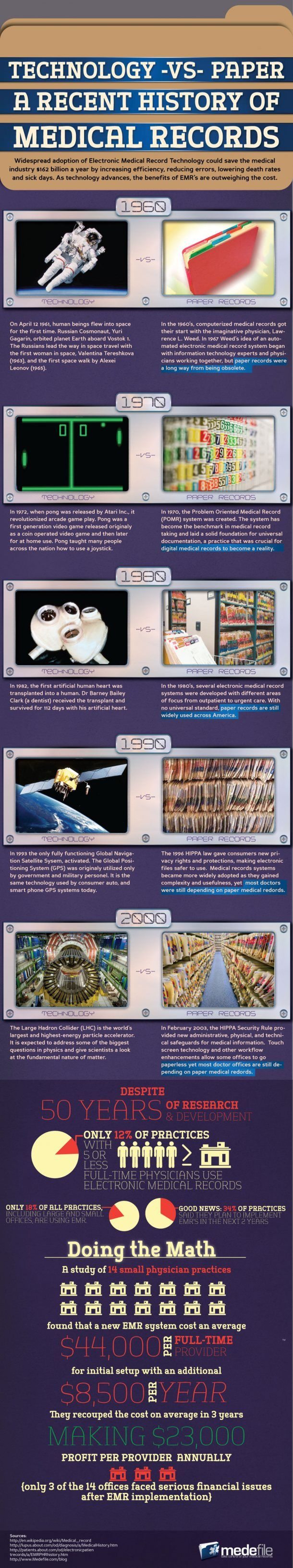 Technology Versus Paper: A Recent History of Medical Records [INFOGRAPHIC] #emr #phr #ehr #hit