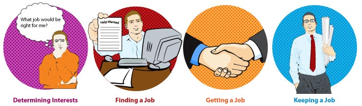 Job TIPS - free program to explore career interests, seek employment, and maintain employment