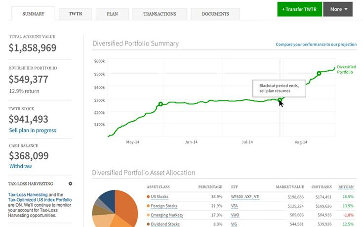 IRA Rollover Chart: Where Can You Roll Over Your Retirement Account?