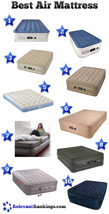 Reviews of the top 10 best air mattresses for use at home as rated by RelevantRankings.com as of 3/2/2015. See more at www.relevantranki...