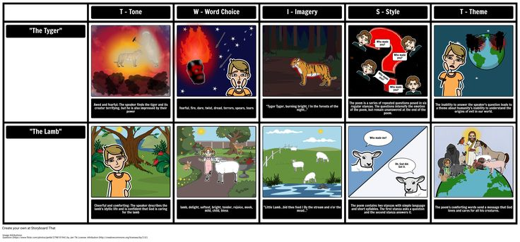 """Another great way to engage your students is through the creation of storyboards that examine Tone, Word Choice, Imagery, Style, and Theme. This activity is referred to with the acronym """"TWIST"""". For this TWIST, students should use the full text of """"The Tyger."""""""