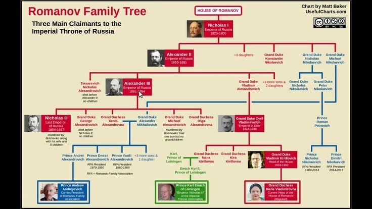 Who Would Be Tsar of Russia Today? Romanov family tree