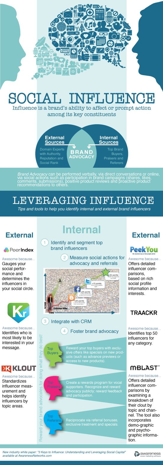 #Social Influence - A Brand's Ability to Affect or Prompt Action among Its Key Constituents [#Infographic] #socialmedia
