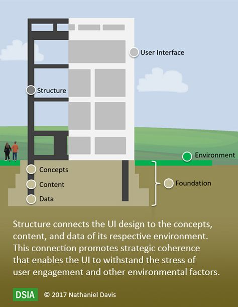 62 best Information Architecture images on Pinterest Info graphics - copy blueprint information architecture