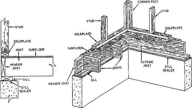 foundation and header board for floor joistes wall not on foundation