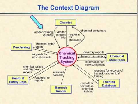 13 best good context diagrams images on pinterest project scope diagram google search ccuart Choice Image