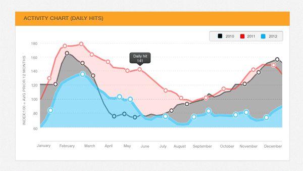 Line Chart PSD | UICloud