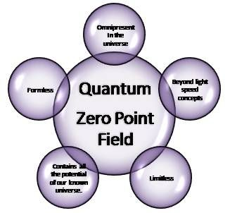 how to make zero point energy