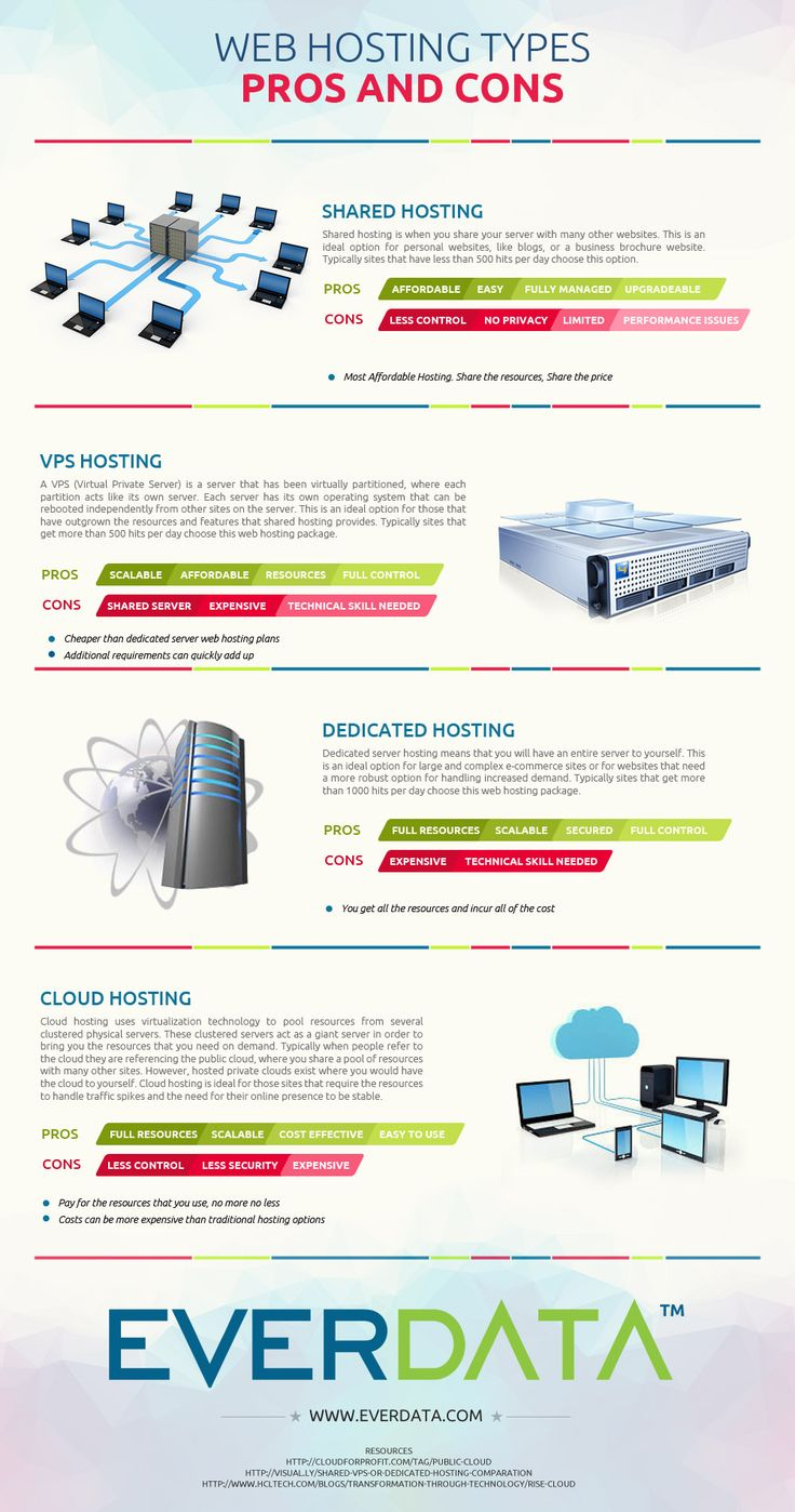 Web Hosting Types: Pros And Cons   Everdata Blog