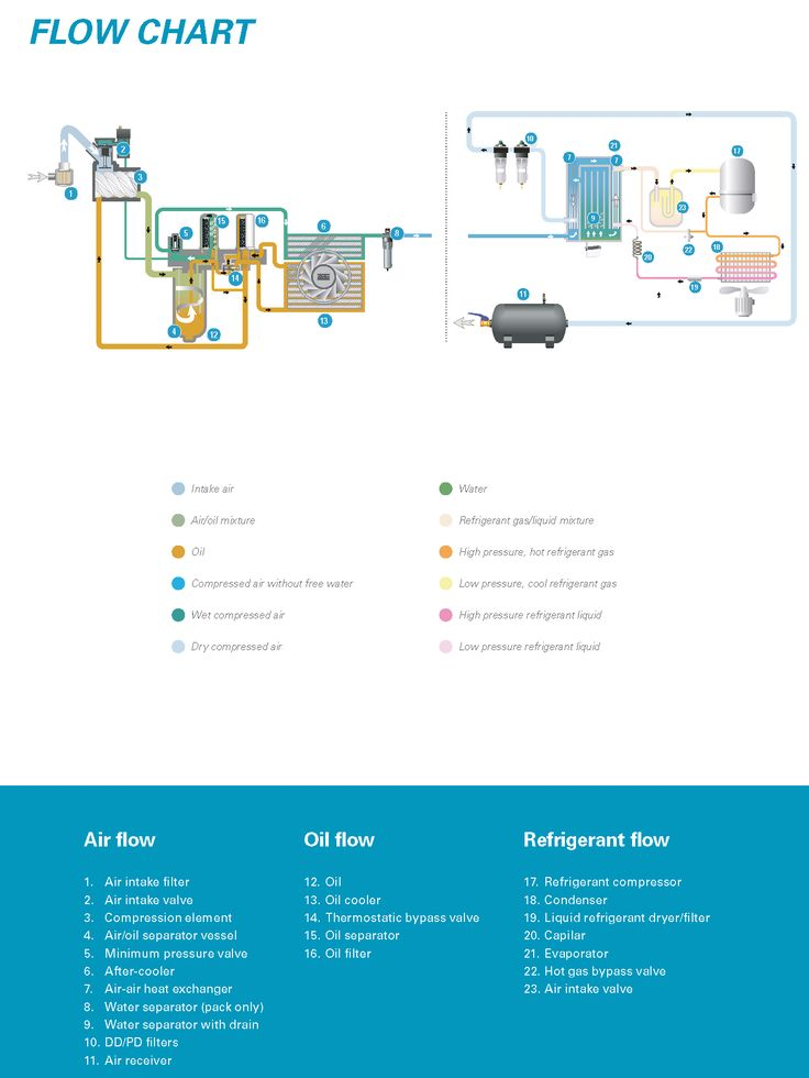 738eed36ad633f1a541dc9fd0f678f32 air compressor rotary 47 best total air systems air compressors images on pinterest atlas copco 185 compressor wiring diagram at n-0.co