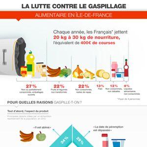 Infographie - Défis mondiaux - Gaspillage alimentaire